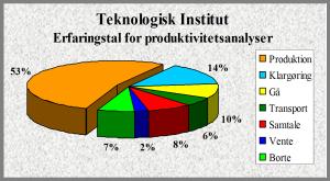 produktivitets analyse_erfaringstal